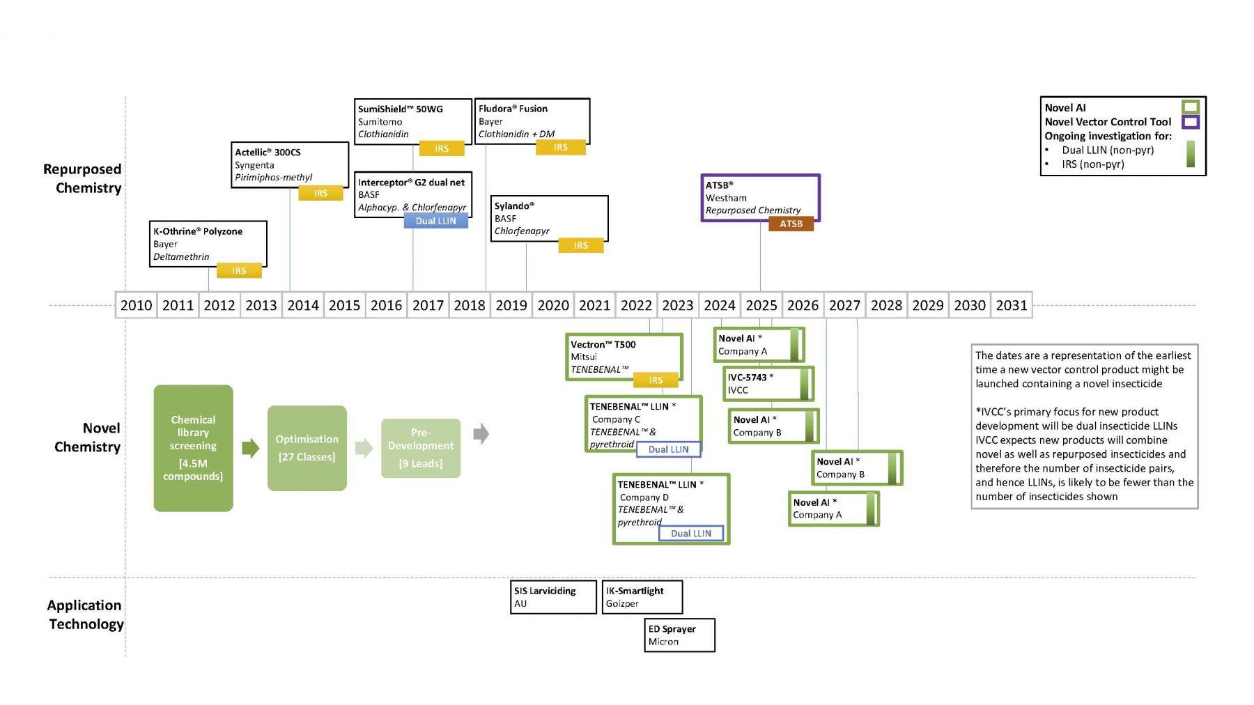 IVCC Portfolio Timeline
